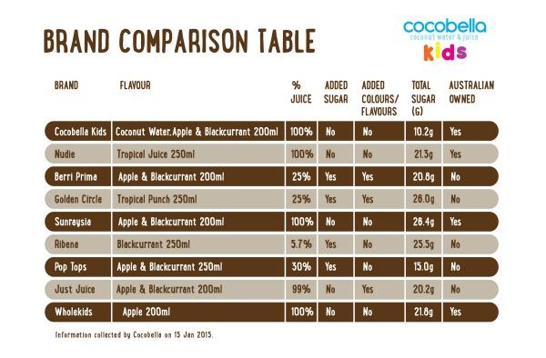 Cocobella Kids brand comparison